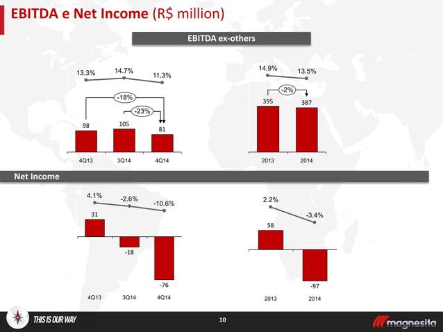 10 EBITDA e Net Income (R$ million) Net Income -76 -10.6% 3Q14 -18 -2.6% 4Q13 31 4.1% 4Q14 -23% 4Q14 81 11.3% 3Q14 105 14....