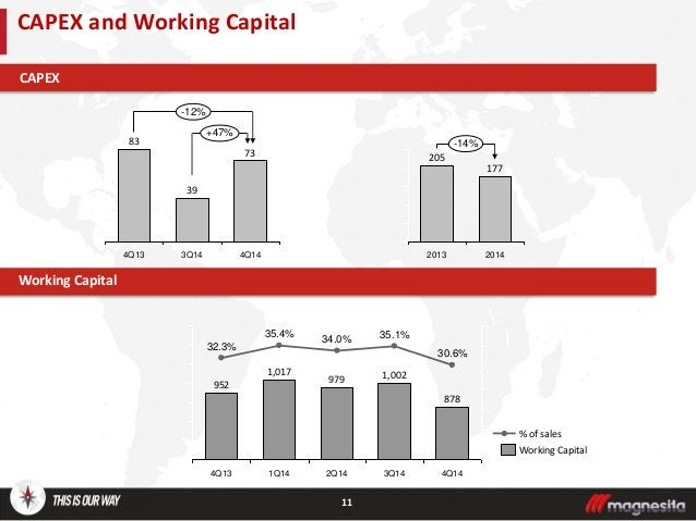 11 CAPEX and Working Capital Working Capital CAPEX +47% -12% 4Q14 73 3Q14 39 4Q13 83 878 30.6% 3Q14 1,002 35.1% 2Q14 979 3...