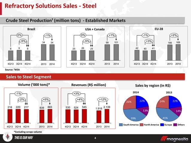 Brazil 4 Source: ¹WSA Crude Steel Production¹ (million tons) - Established Markets Volume ('000 tons)* USA + Canada EU-28 ...