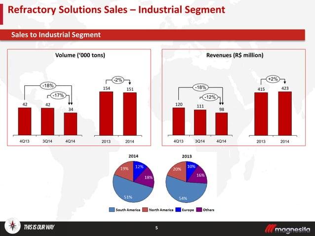 5 Sales to Industrial Segment Refractory Solutions Sales – Industrial Segment Volume ('000 tons) Revenues (R$ million) 34 ...
