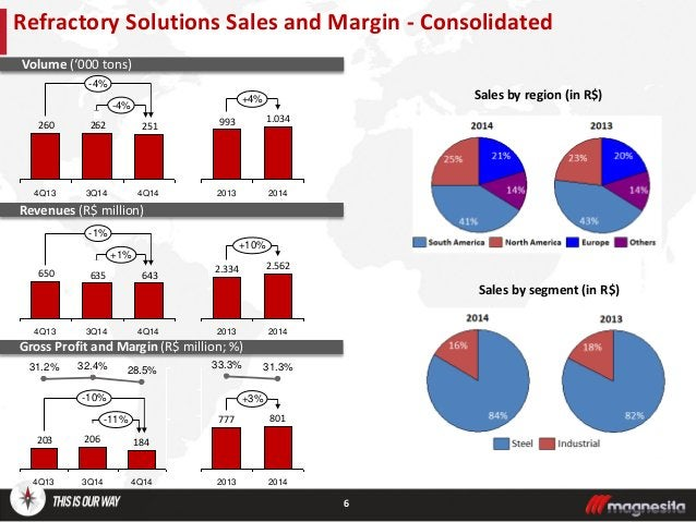 Refractory Solutions Sales and Margin - Consolidated Volume ('000 tons) Revenues (R$ million) Gross Profit and Margin (R$ ...