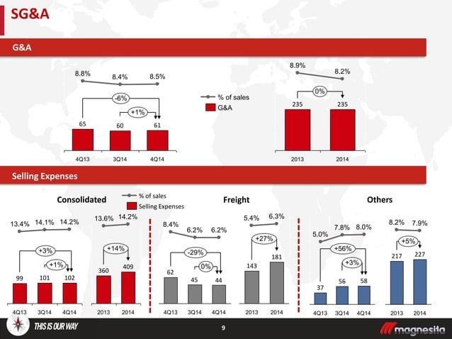 9 SG&A Selling Expenses G&A +1% -6% 4Q14 61 8.5% 3Q14 60 8.4% 4Q13 65 8.8% +1% +3% 4Q14 102 14.2% 3Q14 101 14.1% 4Q13 99 1...
