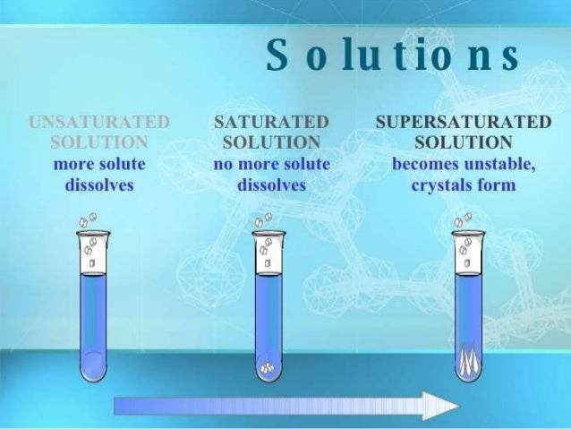 Image Result For Solution Suspension Colloida
