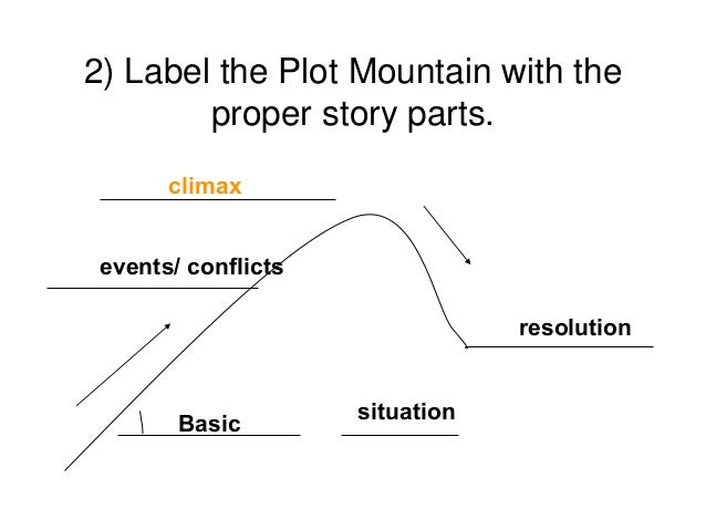 Parts Of A Mountain Diagram