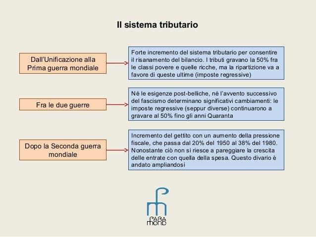 L 39 incremento della spesa pubblica in italia for Spesa per oneri di sistema