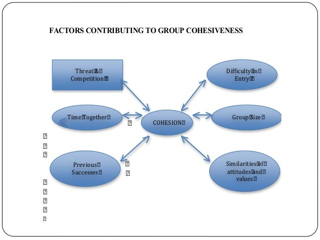 FACTORS CONTRIBUTING TO GROUP COHESIVENESS Threat & Competition COHESION Time Together Previous Successes Difficulty in En...