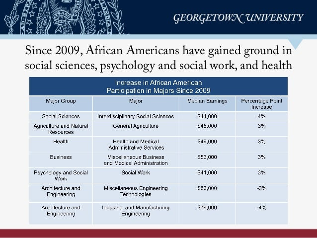 Since 2009, African Americans have gained ground in social sciences, psychology and social work, and health