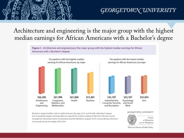 Architecture and engineering is the major group with the highest median earnings for African Americans with a Bachelor's d...