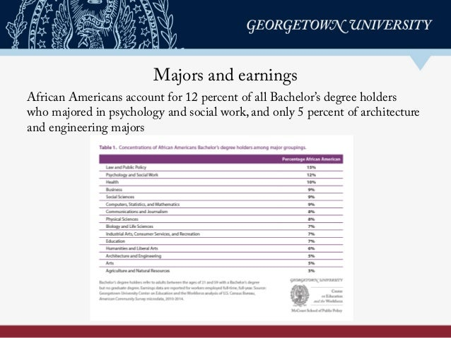 Majors and earnings African Americans account for 12 percent of all Bachelor's degree holders who majored in psychology an...