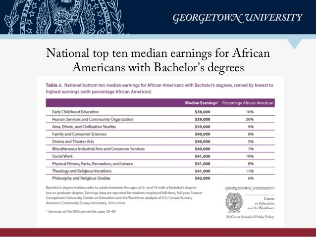 National top ten median earnings for African Americans with Bachelor's degrees