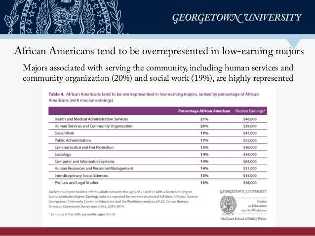 African Americans tend to be overrepresented in low-earning majors Majors associated with serving the community, including...