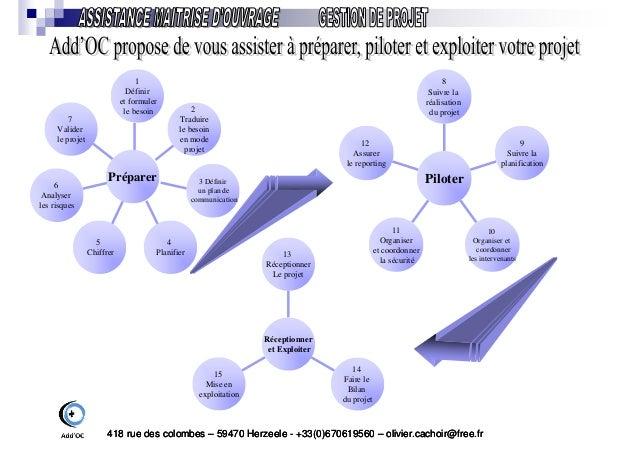 Add Oc - Gestion de projets Industriels Slide 2