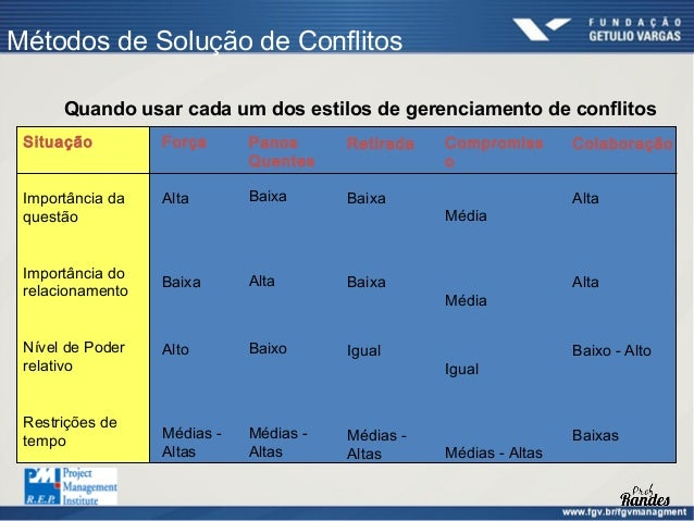 Gestão de Conflitos     Ordem de causas geradoras de conflitos:      Prazos      Prioridades      Recursos      Questõ...