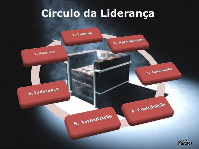 O MODELO DE LIDERANÇA BY JIM COLLINS