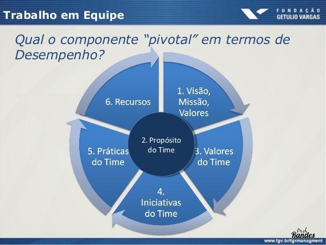 Trabalho em Equipe  O quê são as Práticas do Time    Comunicação e participação    Processos de tomada de decisão e solu...