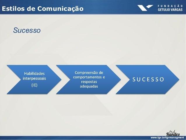 Estilos de Comunicação     Assertividade        Medida do grau em que você se vê tendendo mais        frequentemente a per...