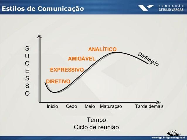 Estilos de Comunicação  Responsividade – sinais verbais e não verbais   Controla   •   Orientado para tarefas   •   Fatos ...
