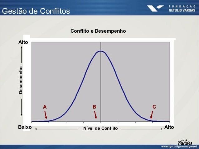 Natureza dos Conflitos Conflitos de tarefa • No nível de tarefas, idéias e questões (conteúdo e trabalho) e   não se relac...