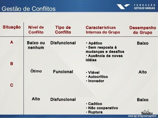 Métodos de Solução de Conflitos      CONFRONTO (CONFRONTATION) – resolver o problema real,       é o melhor estilo. Melho...