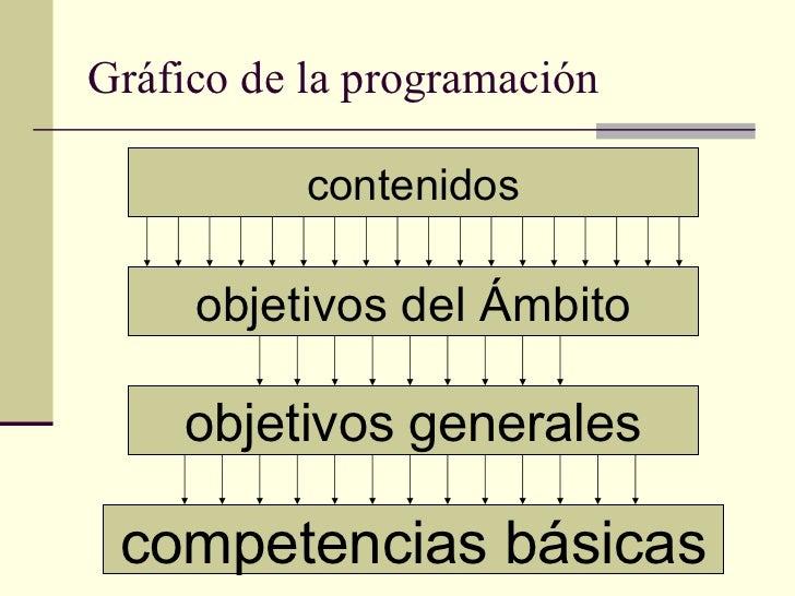 Gráfico de la programación contenidos objetivos del Ámbito objetivos generales competencias básicas