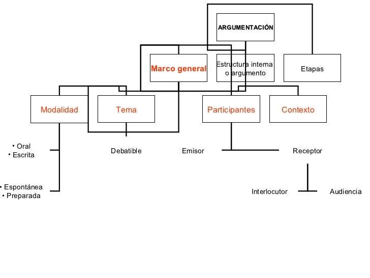 La Argumentación Slide 3