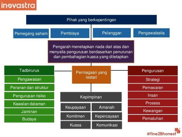 Ppt asas tadbirurus kepimpinan pengurusan perniagaan Slide 2