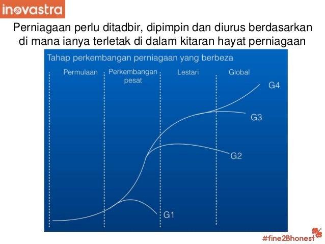 Ppt asas tadbirurus kepimpinan pengurusan perniagaan Slide 3