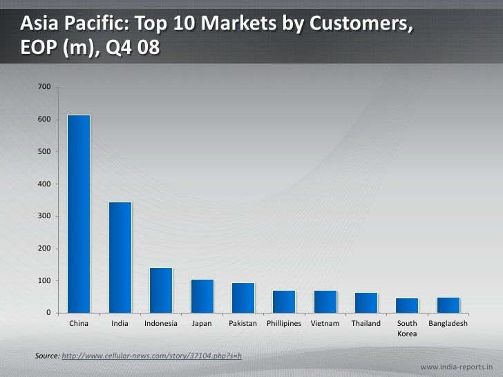 Asia Pacific: Top 10 Markets by Customers, EOP (m), Q4 08<br />www.india-reports.in<br />Source: http://www.cellular-news....