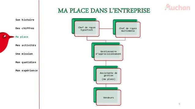 5 Son histoire Des chiffres Ma place Mes activités Une mission Mon quotidien Mon expérience Chef de rayon hypertech Chef d...