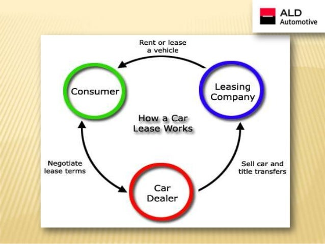 ALD Automotive India - Car leasing and Fleet management company.
