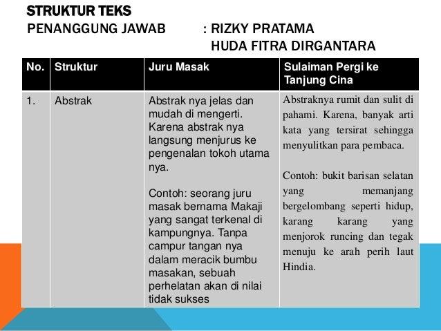STRUKTUR TEKS PENANGGUNG JAWAB : RIZKY PRATAMA HUDA FITRA DIRGANTARA No. Struktur Juru Masak Sulaiman Pergi ke Tanjung Cin...