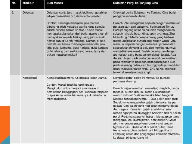 No. struktur Juru Masak Sulaiman Pergi ke Tanjung Cina 2. Orientasi Orientasi cerita juru masak lebih mengarah ke inti per...