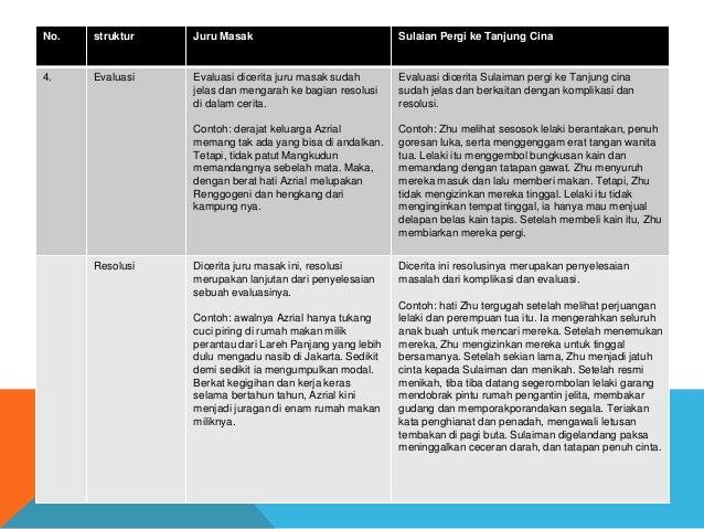 No. struktur Juru Masak Sulaian Pergi ke Tanjung Cina 4. Evaluasi Evaluasi dicerita juru masak sudah jelas dan mengarah ke...