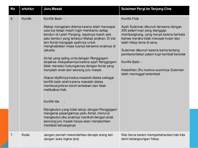 No srtuktur Juru Masak Sulaiman Pergi ke Tanjung Cina 6. Konflik Konflik Batin : Makaji mengalami dilema karena telah menc...