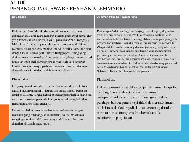 ALUR PENANGGUNG JAWAB : REYHAN ALEMMARIO Juru Masak Sulaiman Pergi Ke Tanjung Cina Pada cerpen Juru Masak alur yang diguna...