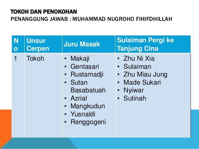 TOKOH DAN PENOKOHAN PENANGGUNG JAWAB : MUHAMMAD NUGROHO FIHIFDHILLAH N o Unsur Cerpen Juru Masak Sulaiman Pergi ke Tanjung...