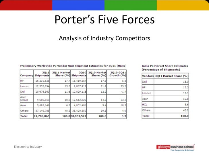 Porter s five force analysis of potato chips