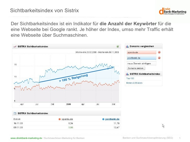 Sichtbarkeitsindex von Sistrix Der Sichtbarkeitsindex ist ein Indikator für  die Anzahl der Keywörter  für die eine Websei...