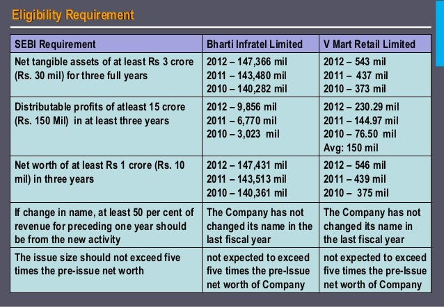 ipo grading What is 'ipo grading' ipo grading is the grade assigned by a credit rating agency registered with sebi, to the initial public offering (ipo) of equity shares or any other security which may be converted into or exchanged with equity shares at a later date.