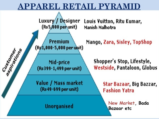 westside the indian retailing success story Pantaloon retail (india) limited is part of the future group it has been named as best indian website 2007 in the shopping category by pc world.