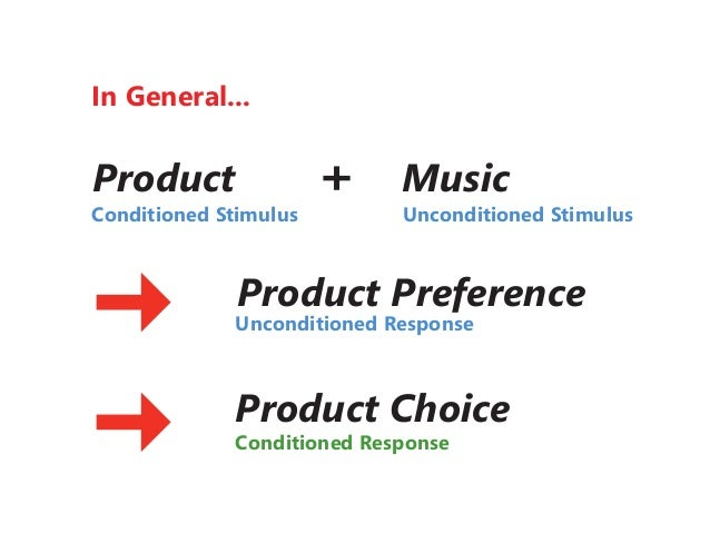 Music in Advertising - A Classical Conditioning Approach