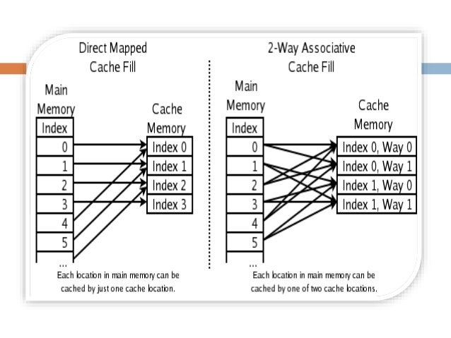 Ppt cache vs virtual memory without animation
