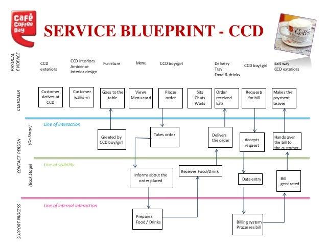 service blueprint of restaurant pdf