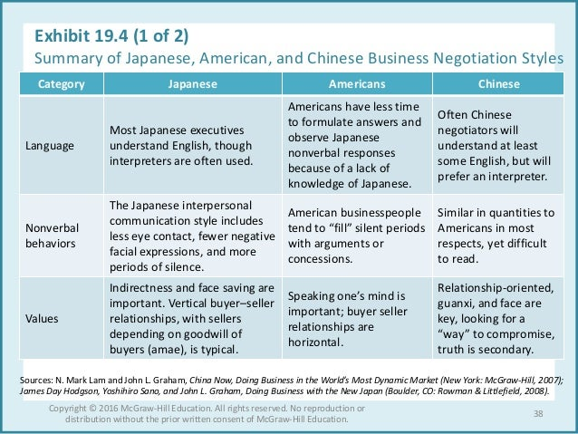 chinese and americans negotiations style When meeting with americans, expect them to lay all their cards on the  poles  often have a communication style that is enigmatic, ranging from a  chinese  tend to be more direct than the japanese and some other east.
