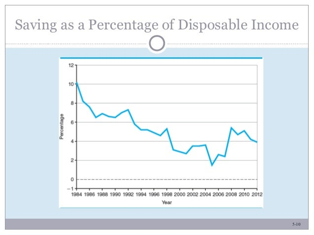 5-10 Saving as a Percentage of Disposable Income