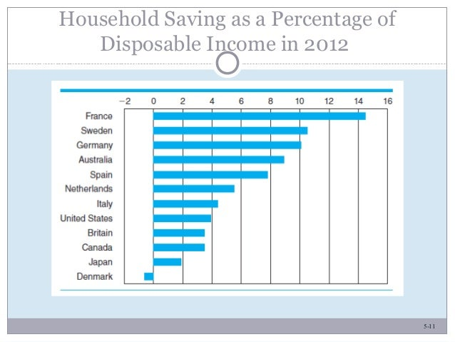 5-11 Household Saving as a Percentage of Disposable Income in 2012