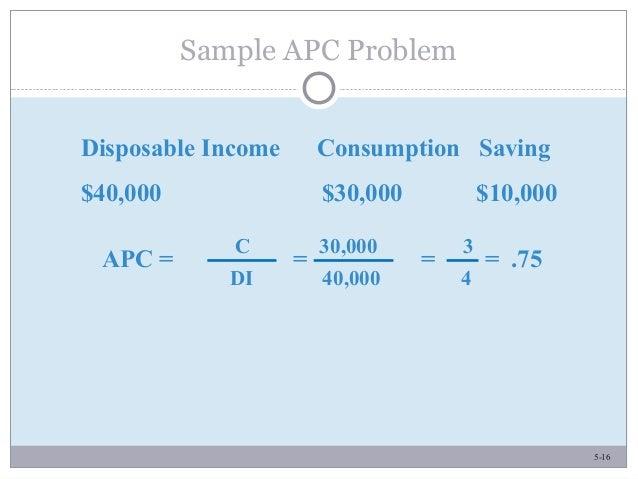 5-16 Sample APC Problem Disposable Income Consumption Saving $40,000 $30,000 $10,000 APC = = = = .75 C 30,000 3 DI 40,000 4