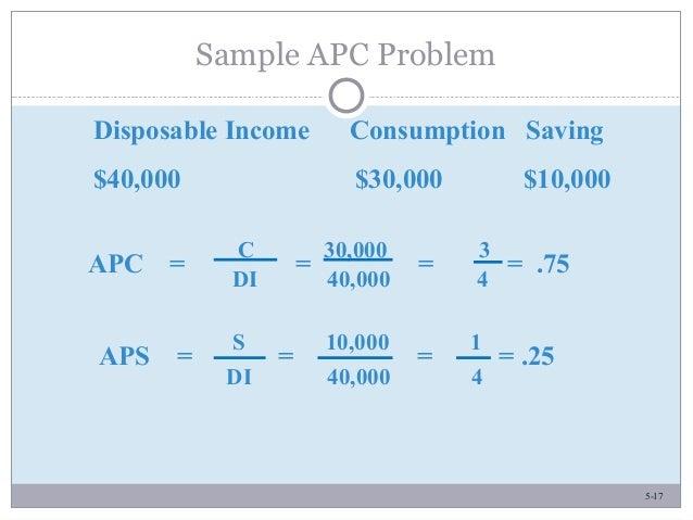 5-17 Sample APC Problem Disposable Income Consumption Saving $40,000 $30,000 $10,000 APC = = = = .75 C 30,000 3 DI 40,000 ...