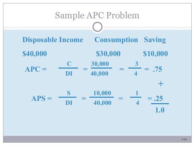 5-18 Sample APC Problem Disposable Income Consumption Saving $40,000 $30,000 $10,000 APC = = = = .75 C 30,000 3 DI 40,000 ...
