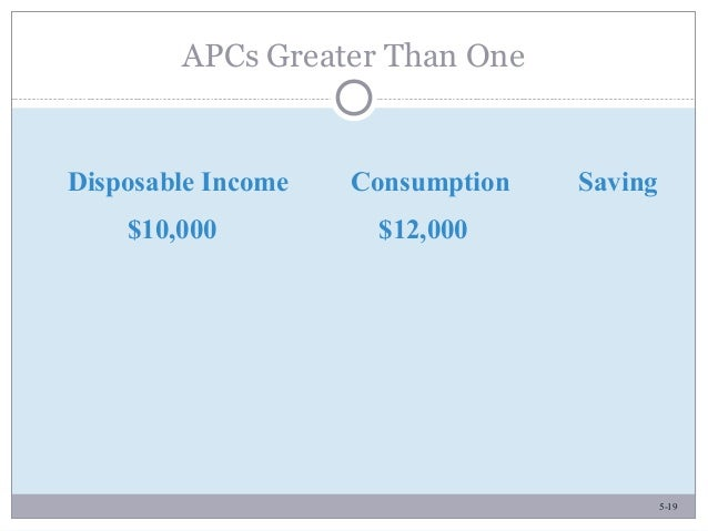 5-19 APCs Greater Than One Disposable Income Consumption Saving $10,000 $12,000